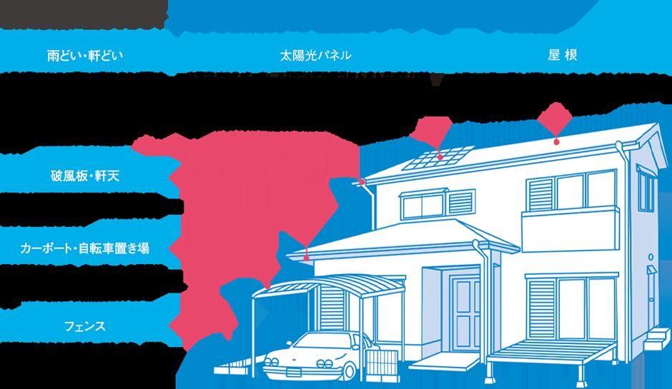 火災保険の幅広いサポート範囲