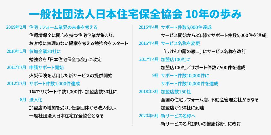 一般社団法人日本住宅保全協会10年の歩み